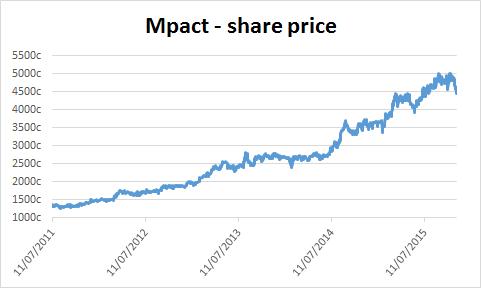 Chart of Mpact's share price