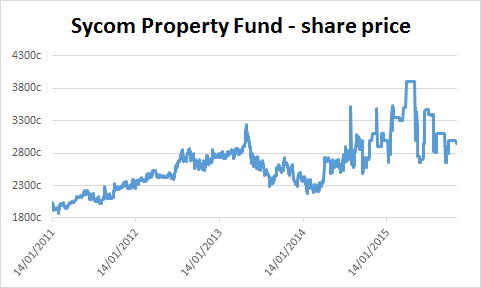 Chart of Sycom Property Fund's share price