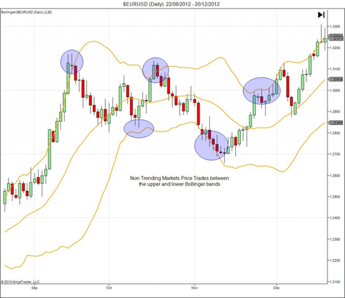 Bollinger bands that work