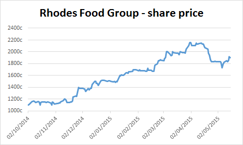 Chart of Rhodes Food Group's share price