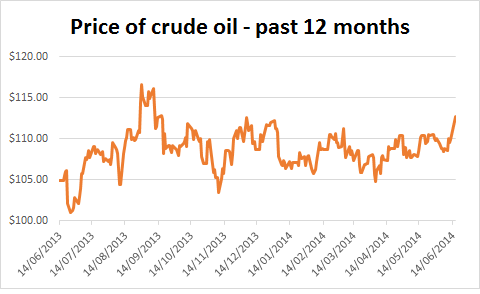 Chart of the price of crude oil