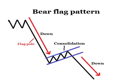 Forex bear flag pattern