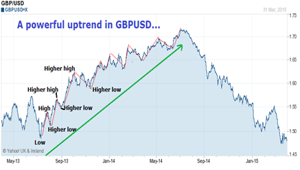 Chart of currency pair uptrend