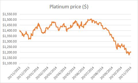 12 month chart of platinum price