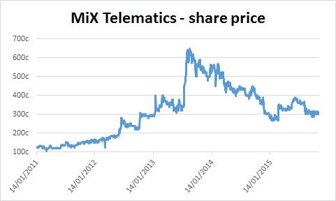 Chart of MiX Telematics' share price