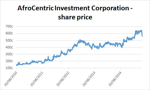 Chart of AfroCentric Investment Corporation's share price