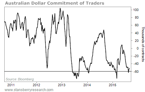 Australian dollar COT