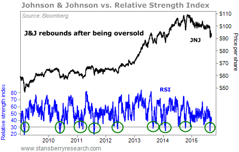 Chart of Johnson & Johnson share price and RSI