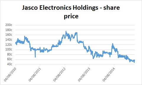Chart of Jasco Electronics Holdings' share price