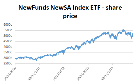 Chart of NewFunds NewSA Index ETF's share price