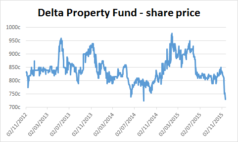 Chart of Delta Property Fund's share price