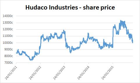 Chart of Hudaco Industries' share price