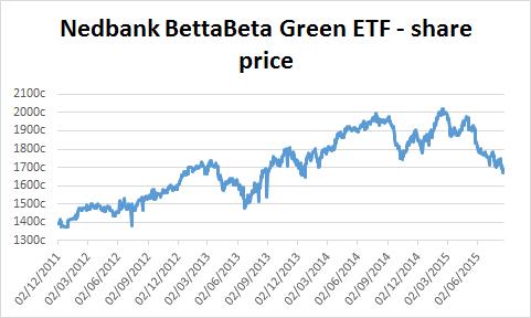 Chart of Nedbank BettaBeta Green ETF's share price