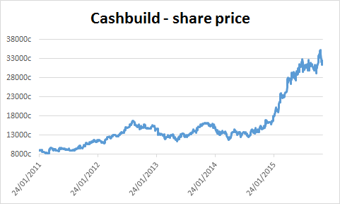 Chart of Cashbuild's share price