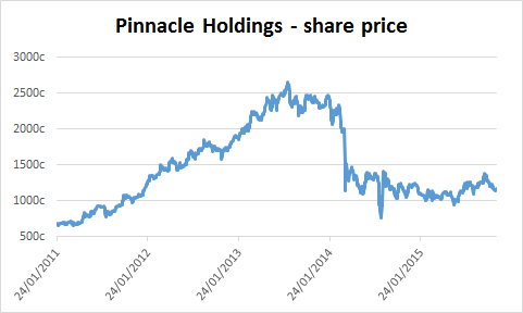 Chart of Pinnacle Holdings' share price
