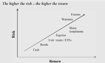 Chart of risk reward relationship of financial instruments