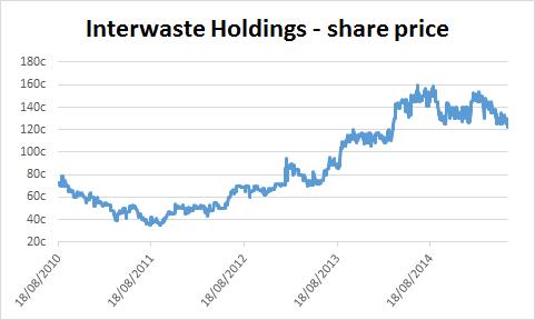 Chart of Interwaste Holdings' share price