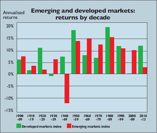 Emerging markets vs developed markets performance