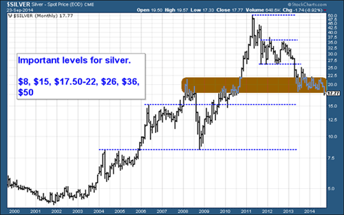 Chart of silver price levels