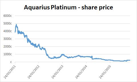 Chart of Aquarius Platinum's share price
