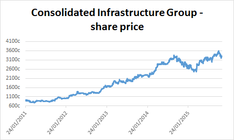 Chart of Consolidated Infrastructure Group's share price
