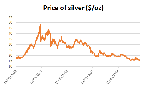 Chart of silver price
