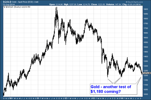 Chart of gold price