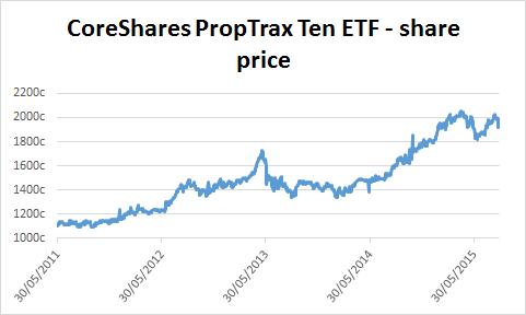 Chart of CoreShares PropTrax Ten ETF's share price