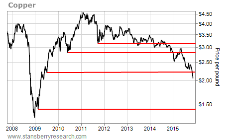 Chart of copper price