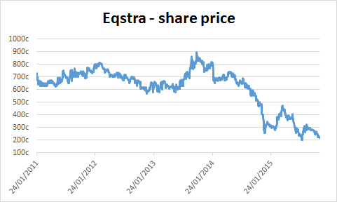 Chart of Eqstra's share price