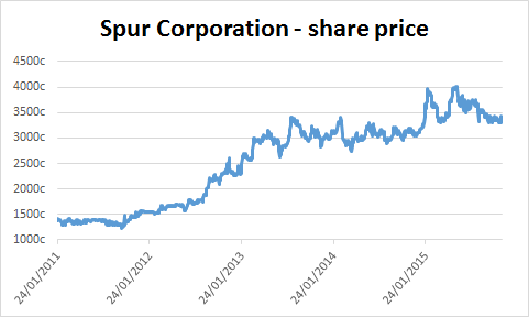 Chart of Spur Corporation's share price