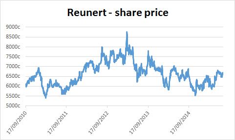 Chart of Reunert's share price