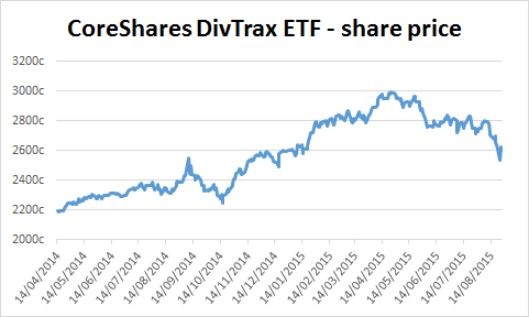 Chart of CoreShares DivTrax ETF's share price