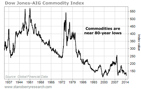 Chart of SJ-AIG Commodity Index