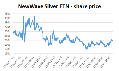 Chart of NewWave Silver ETN's share price