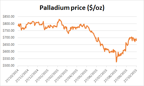 Chart of the palladium price