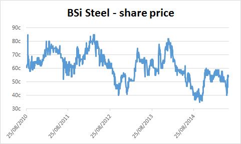 Chart of BSi Steel's share price