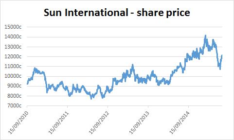 Chart of Sun International's share price