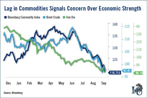 Chart of commodities' slump