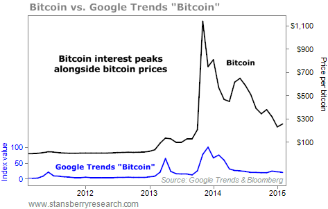 Bitcoin trend and price