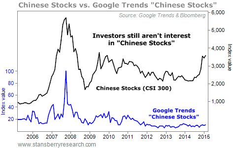 Chinese stocks trending and searches