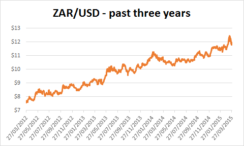 Chart Of The Rand Against Dollar