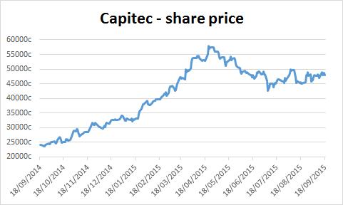 Chart of Capitec's share price