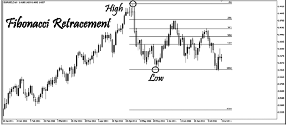 Chart of Fibonacci Retracement