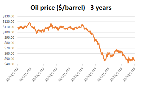 Chart of the oil price over last three years