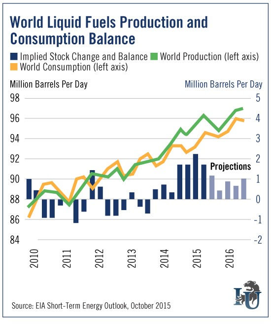 Chart of oil consumption