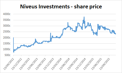 Chart of Niveus Investments' share price