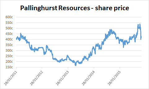 Chart of Pallinghurst Resources' share price