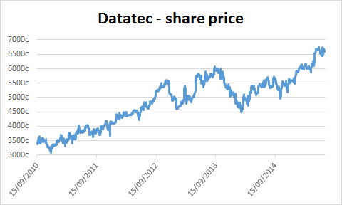 Chart of Datatec's share price