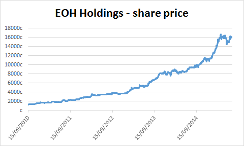 Chart of EOH Holdings' share price